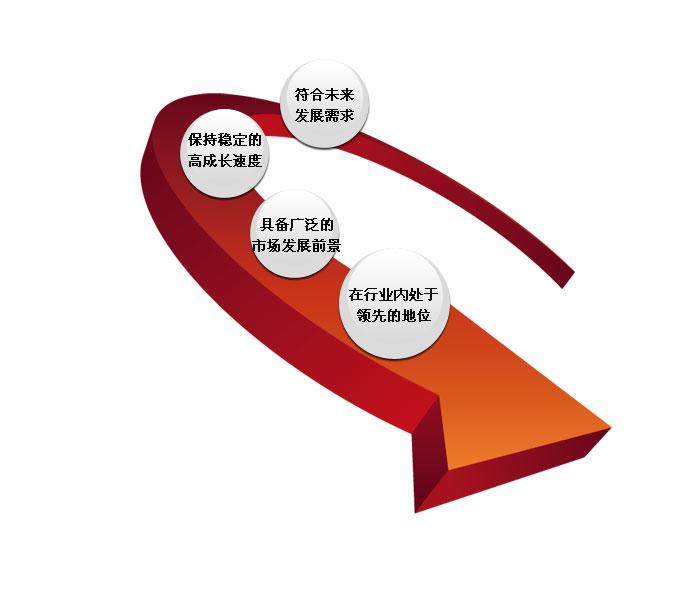 财务顾问—— 业务定位