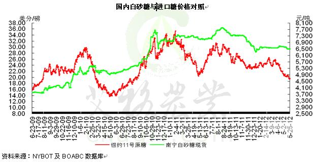 国内白砂糖与进口糖价格对照图片