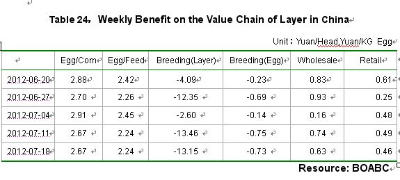 Weekly Benefit on the Value Chain of Layer in China