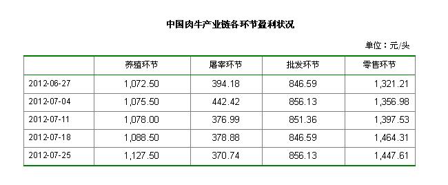中国肉牛产业链各环节盈利状况