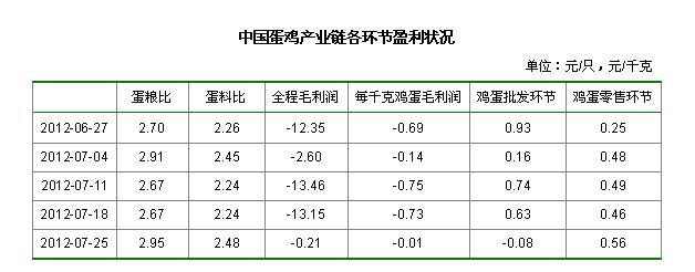 中国蛋鸡产业链各环节盈利状况
