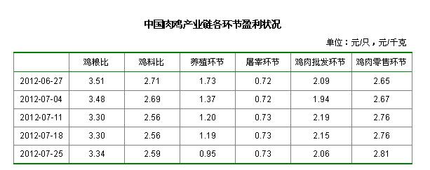 中国肉鸡产业链各环节盈利状况