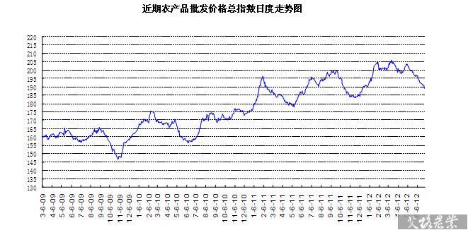 近期农产品批发价格总指数日度走势图 - 食品网