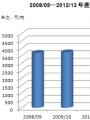 热点分析:2012年大豆临时收储价格
