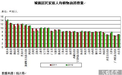 2012年城镇居民家庭植物油人均消费量下降1.3%