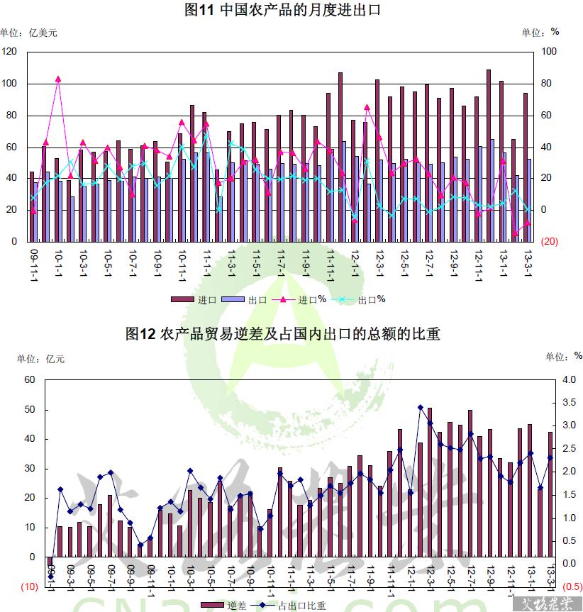 海关统计显示,2013 年3 中国农产品进口下降,出口保持平稳。其中,粮食进口较大幅度的下降,导致农产品进口下降。丸红、晨曦大豆贸易的合约的解除带来近期大豆进口的下降,从而影响进口。 中国农产品贸易中缺乏全球化的贸易集团使得中国农产品的国际贸易处于明显的被动局面。从长远来看,尽快遏制中国农业生产力水平的相对下滑才是保障我国农产品供应安全的根本措施;同时培育中国全球化的大型贸易集团的对保证我国农产品安全有重要意义。 3 月中国农产品进口总额88.