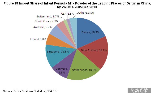 Import Of Infant Formula Milk Powder In Oct 2013