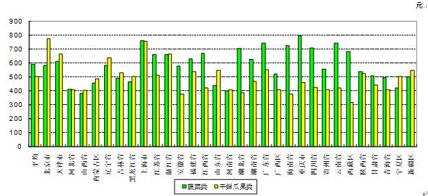 2012年全国城镇居民人均果蔬消费情况
