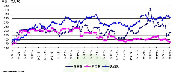 国际主要出口国高粱与燕麦的价格走势
