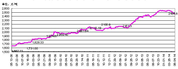 中国小麦现货价格走势