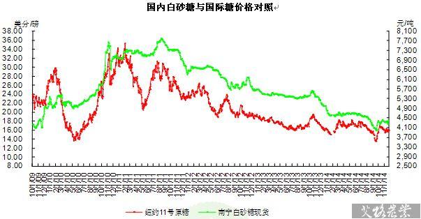 国内糖价随着国际糖价波动,截止到11月26日,南宁白砂糖批发价格为xxxx图片