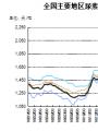 各种化肥价格缘何出现不同程度上涨?